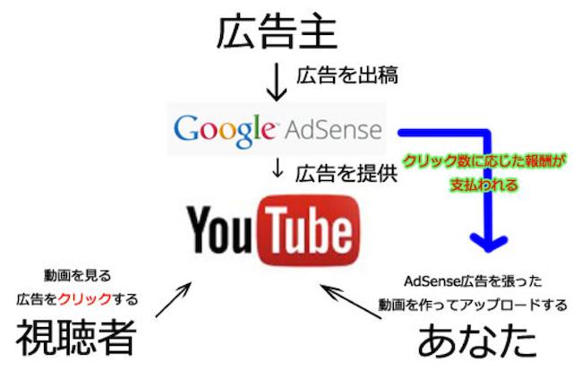 収入 Youtube 仕組み 広告